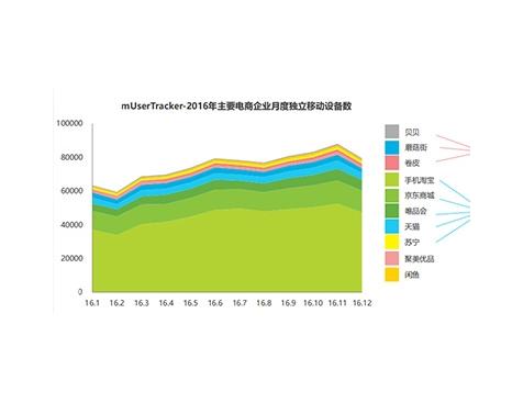 2017中国移动电商行业报告解读-互诺科技